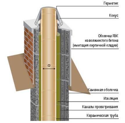 Нужно ли утеплять трубу дымохода снаружи? - отопление и водоснабжение от а до я