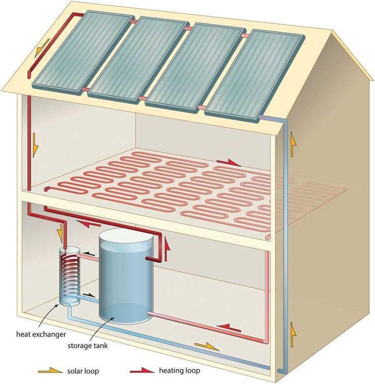 Солнечные батареи для отопления дома: обогрев тепловыми панелями, радиаторы, теплый пол, коллекторы