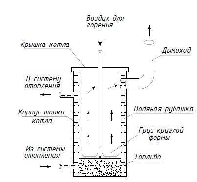 Ракетная печь своими руками – чертежи, как сделать печь-ракету