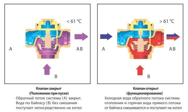 Как работает трехходовой клапан – характеристики и правила установки термостатического смесительного клапана