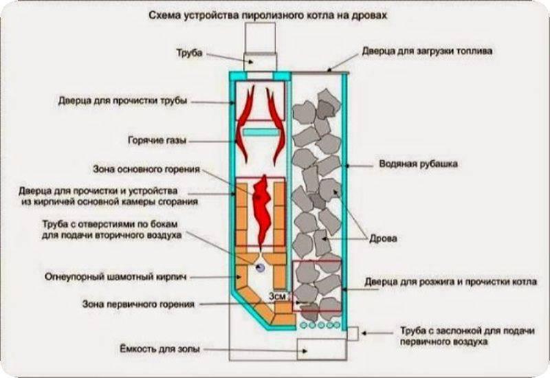 Пиролизная печь своими руками: виды, чертежи, принцип работы