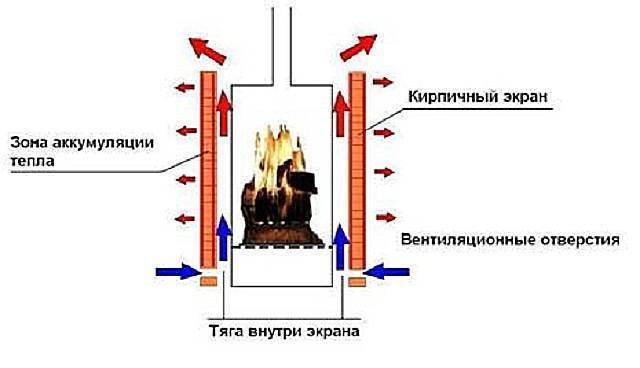 Схема как сделать буржуйку с водяным контуром своими руками