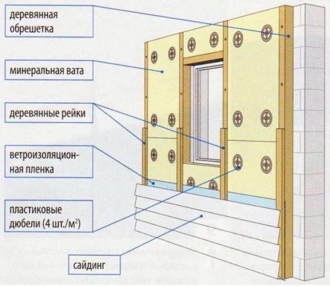 Отделка сайдингом: монтаж обрешётки, утепления и панелей
