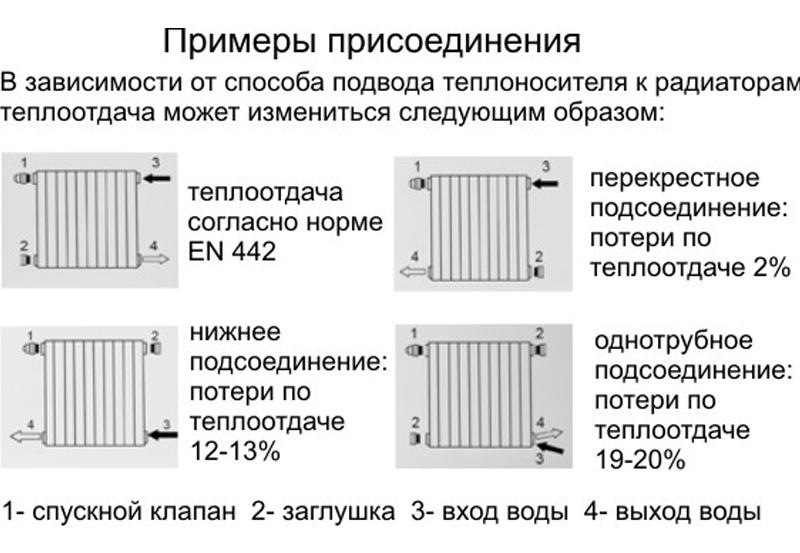 Теплоотдача чугунных радиаторов: изюминки расчета
