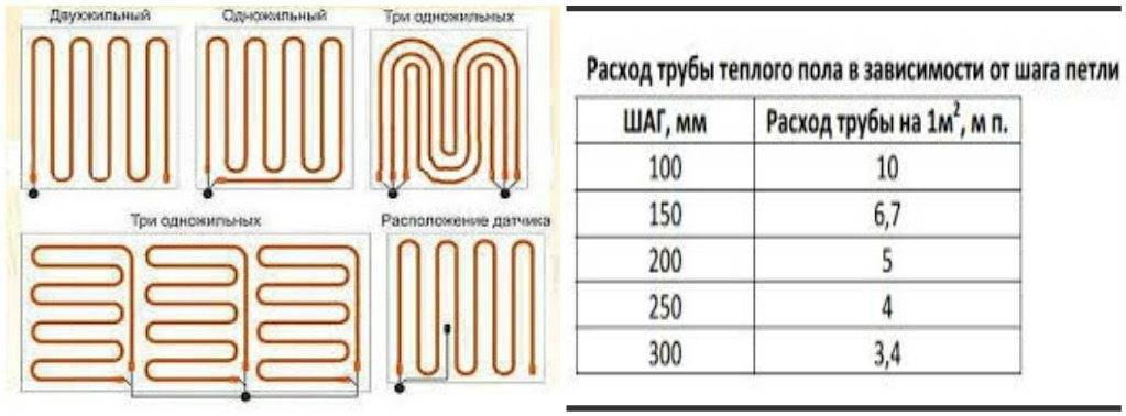 Длина контура водяного теплого пола - максимальная и допустимая для устройства системы подогрева, как рассчитать длину трубы, детали на фото и видео