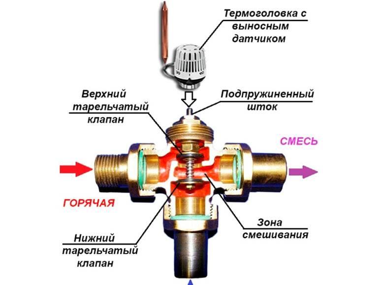 Трехходовой смесительный (термостатический) клапан