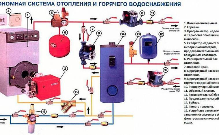 Как выбрать газовый котел: самые хорошие и лучшие модели