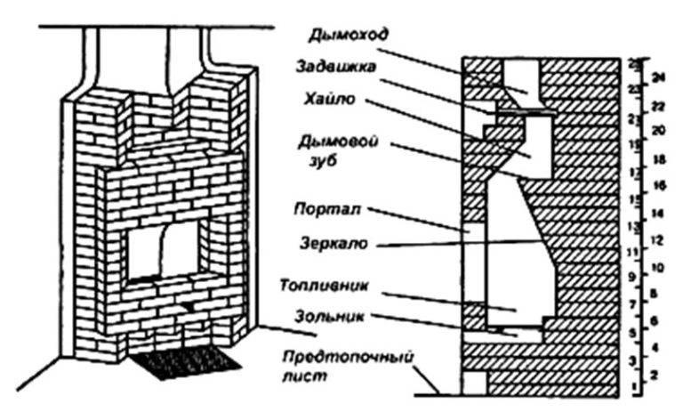 Печь-камин – что это такое, конструкция, для чего нужна, плюсы и минусы, чем топить, где установить?