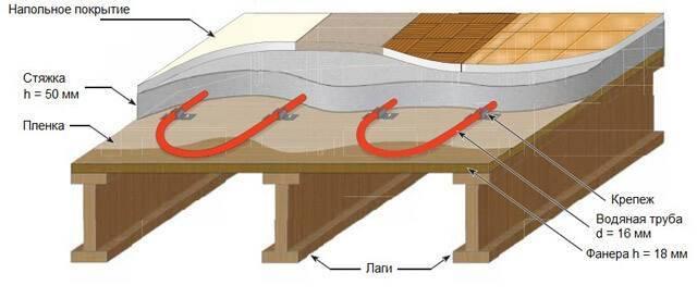 Теплый пол в каркасном доме: монтаж водяной и электрической системы своими руками