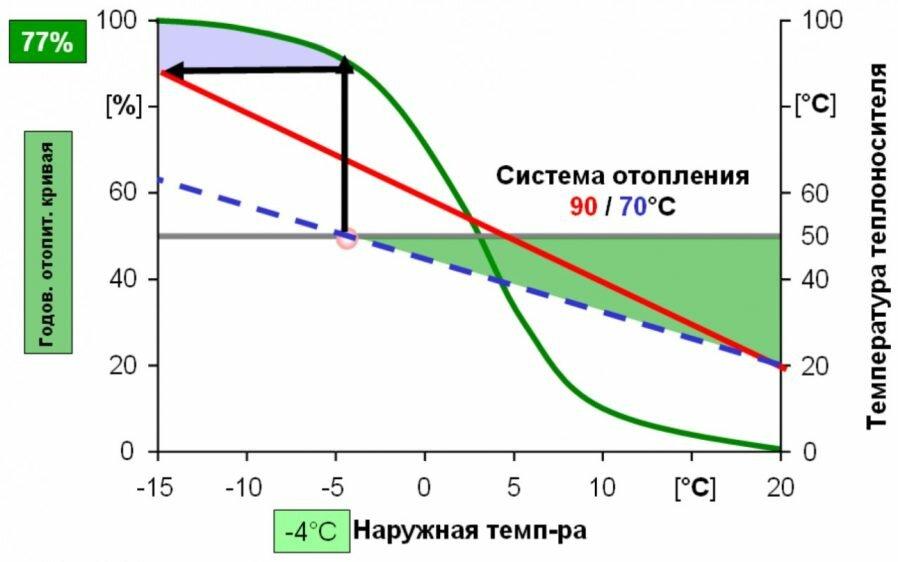 Продолжительность отопительного периода - правила и нормы