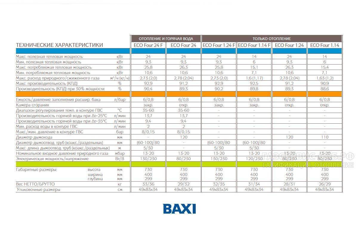 Характеристики газового котла baxi eco four 24 f