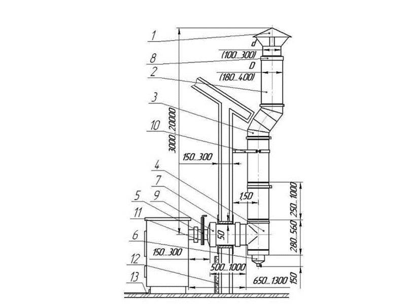 Высота и диаметр дымохода для твердотопливных котлов