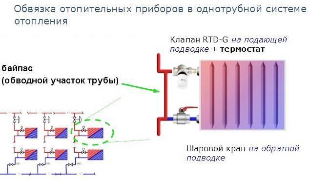 Байпас в системе отопления что это такое?