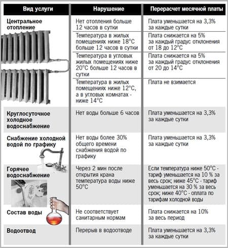 Температура батарей отопления в квартире нормативы