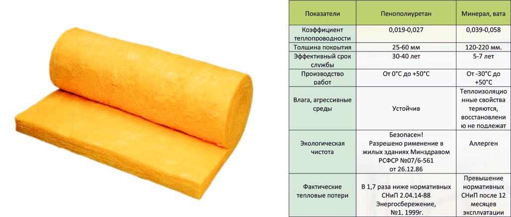 Какой материал лучше пеноизол или пенополиуретан? | в чем разница
