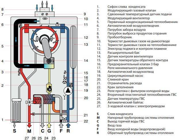 Неисправности газовых котлов навьен и способы их устранения