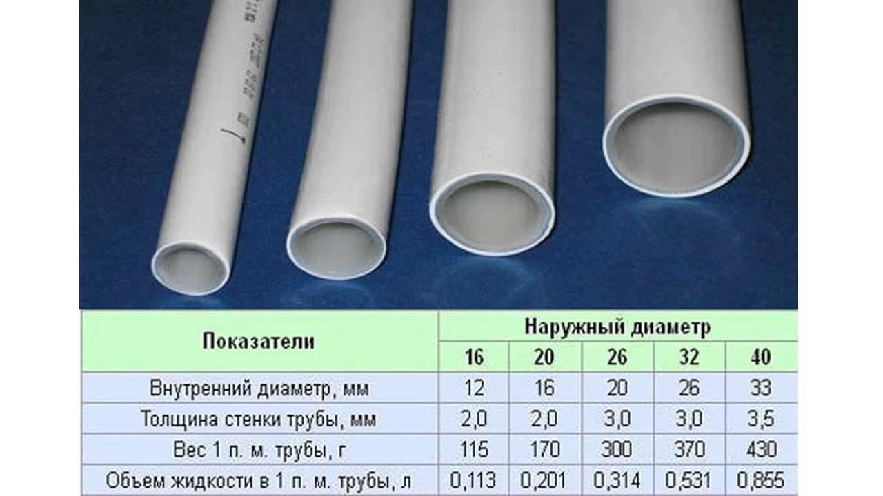 Пропускная способность полипропиленовой трубы - таблица | гост - диаметр и размер изделий