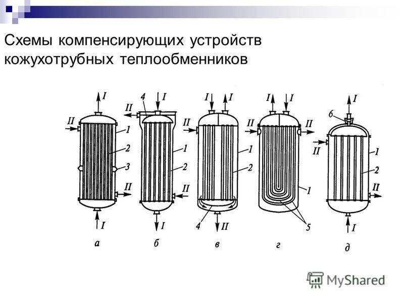 Кожухотрубные vs пластинчатые теплообменники