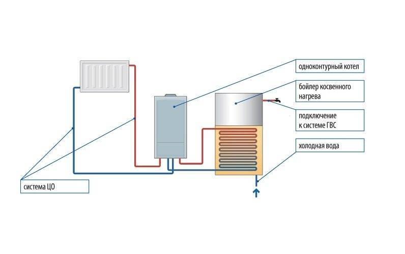 Агв отопление - выбор, монтаж и установка газового котла