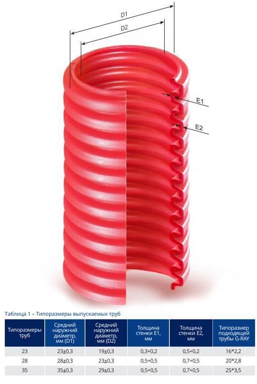 Использование гофрированных нержавеющих труб для отопления