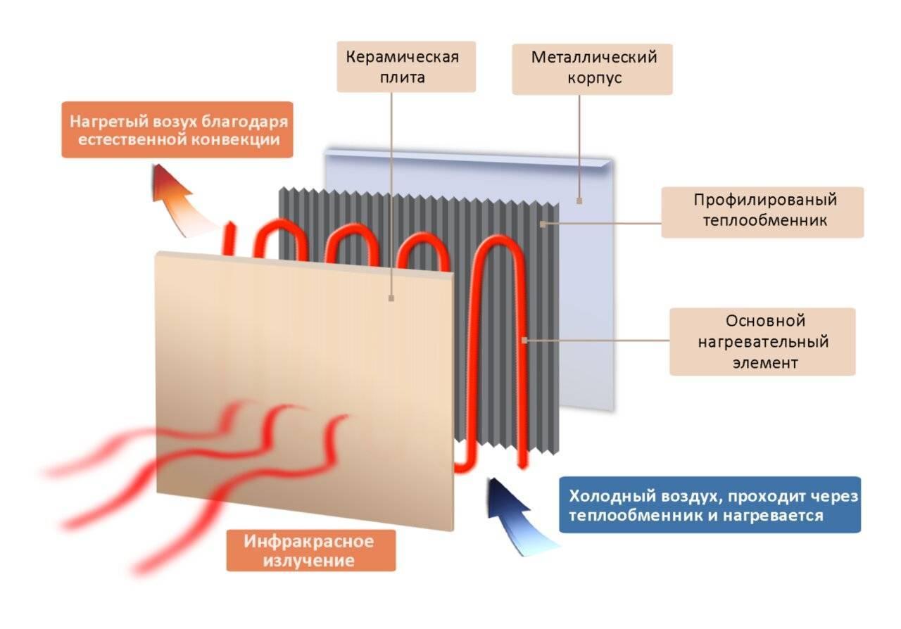 Инфракрасные обогреватели: плюсы и минусы применения
