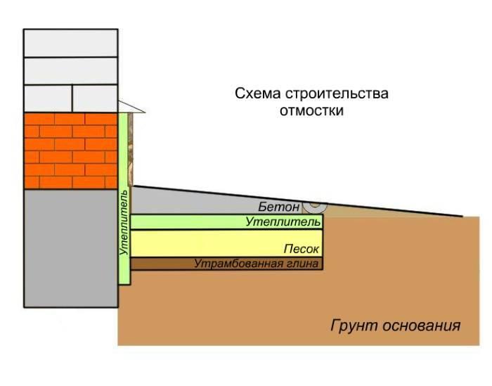Утепление отмостки вокруг дома выбор утеплителя, инструкция