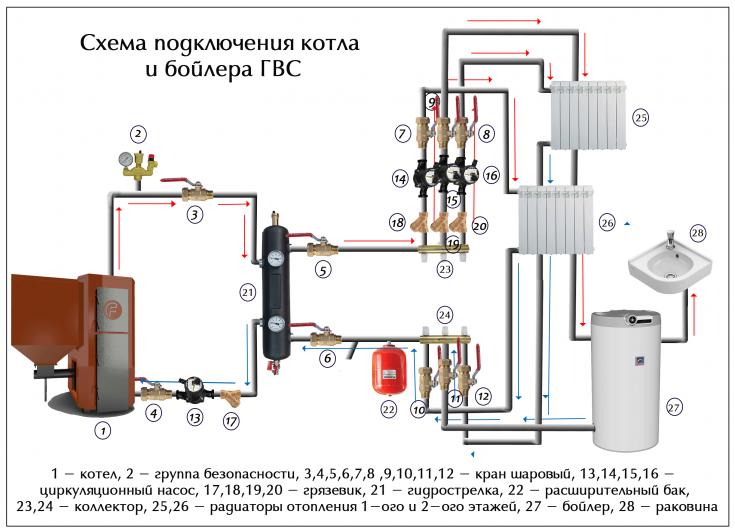 Схема обвязки котла отопления, особенности подключения теплообменника, преимущества двухконтурного и напольного котла, фото и видео примеры