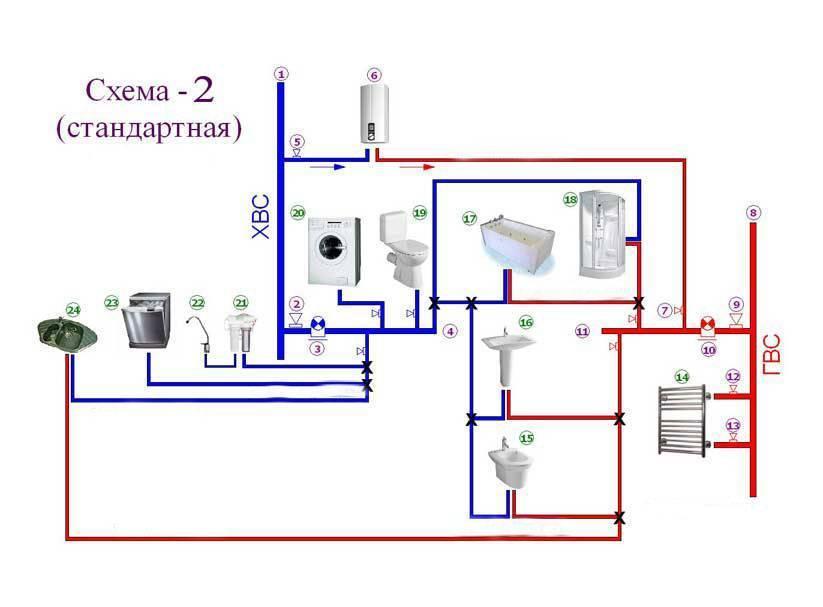 Разводка отопления в частном доме своими руками, схема, как сделать от разводку воды котла