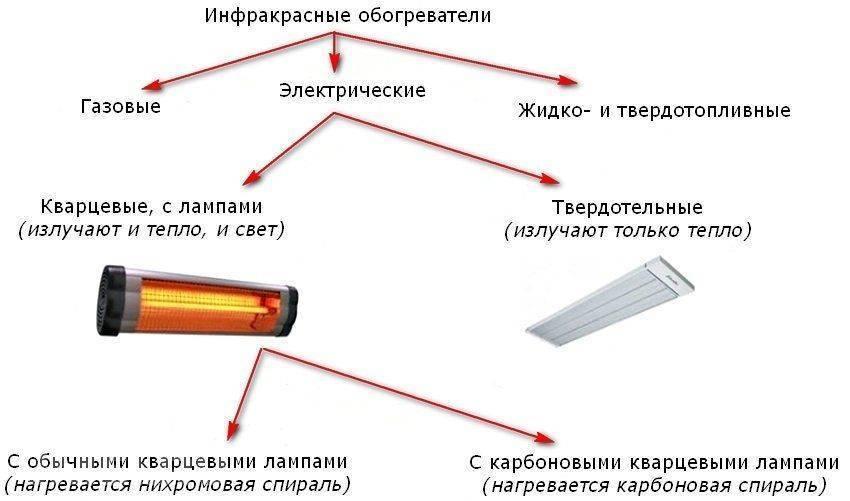 Тепловентиляторы керамические для дома - как выбрать