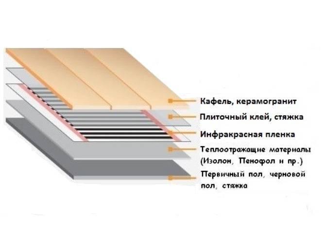 Теплый пол под ламинат на бетонный пол: нюансы проектирования + подробный монтажный инструктаж