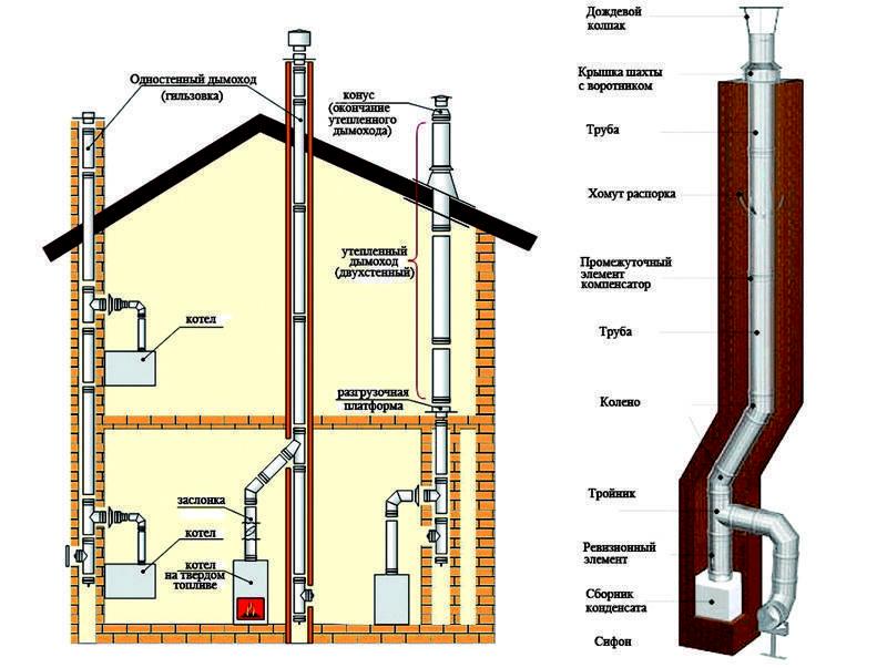 Дымоход для газового котла - советы по выбору и варианты применения дымоходов для отопления (105 фото)