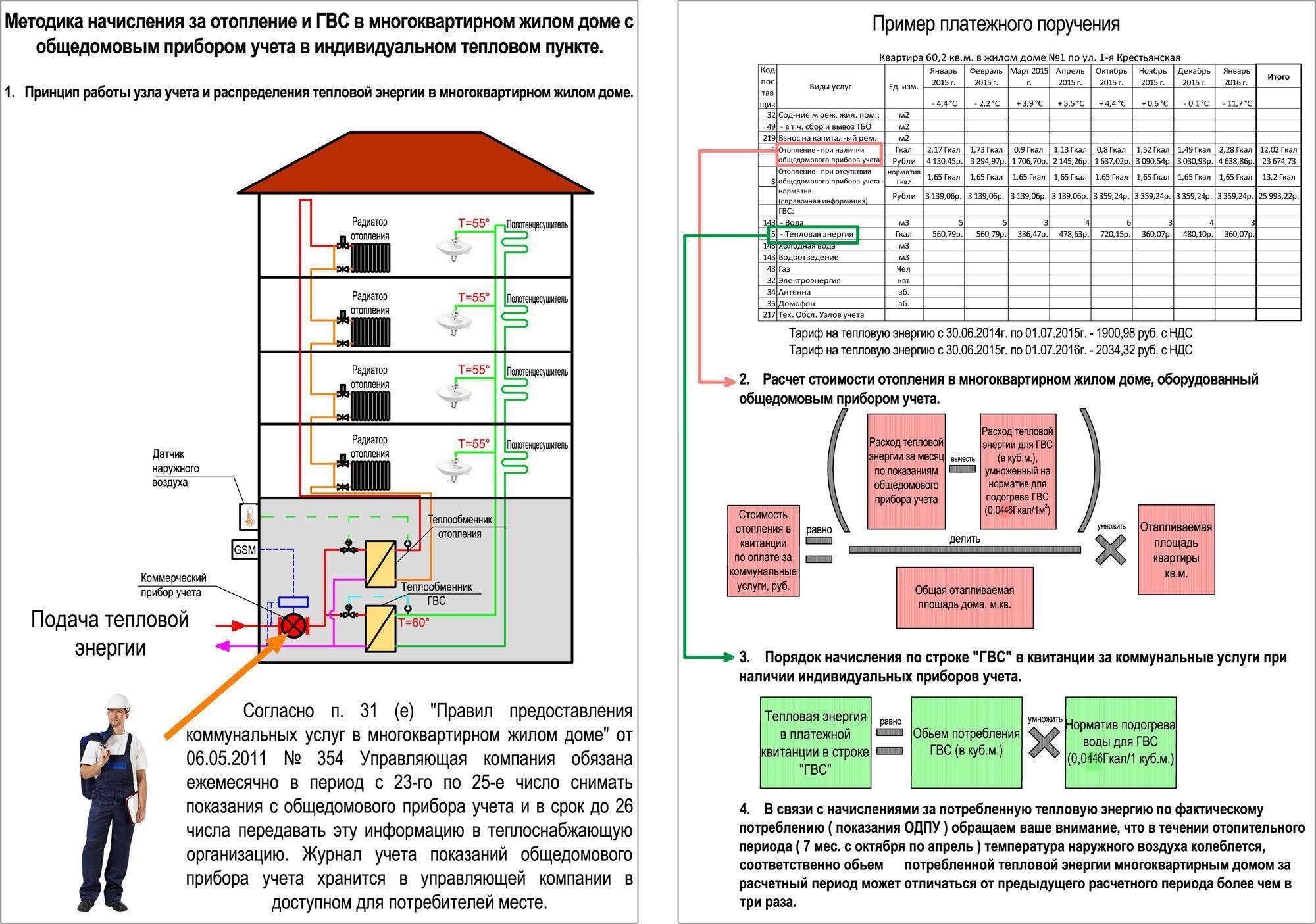 Установка одпу — что это? кто должен оплачивать установку общедомовых приборов учета? :: businessman.ru