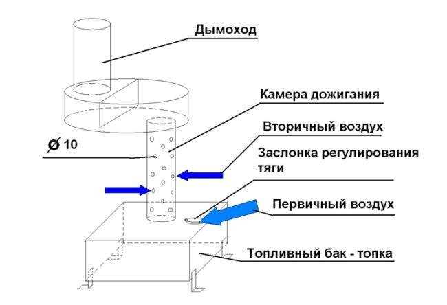 Как выбрать котел на отработанном масле для отопления частного дома