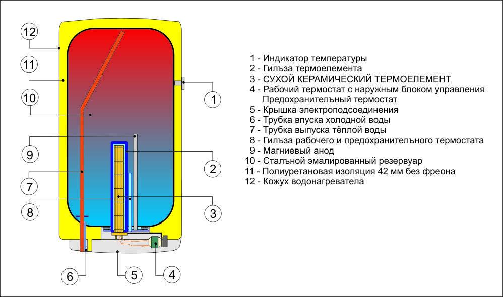 Почему стоит выбирать водонагреватель с сухим тэном