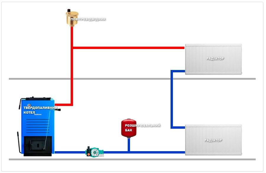 Установка котлов отопления – как установить твердотопливный котел своими руками
