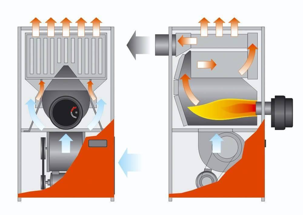 Теплогенераторы газовые для воздушного отопления: газовое воздушное отопление на примерах фото и видео