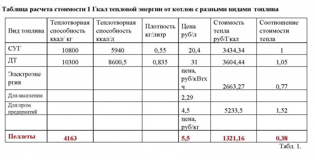 Как перевести м3 горячей воды в гкал калькулятор онлайн: как перевести метры кубические в гигакалории — сколько в гкал м3? – гигакалория — это что такое? онлайн калькулятор гкал в м3 горячей воды калькулятор онлайн — urikadm.ru