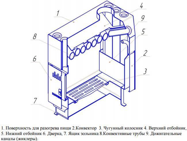 Печь бутакова своими руками из газового баллона