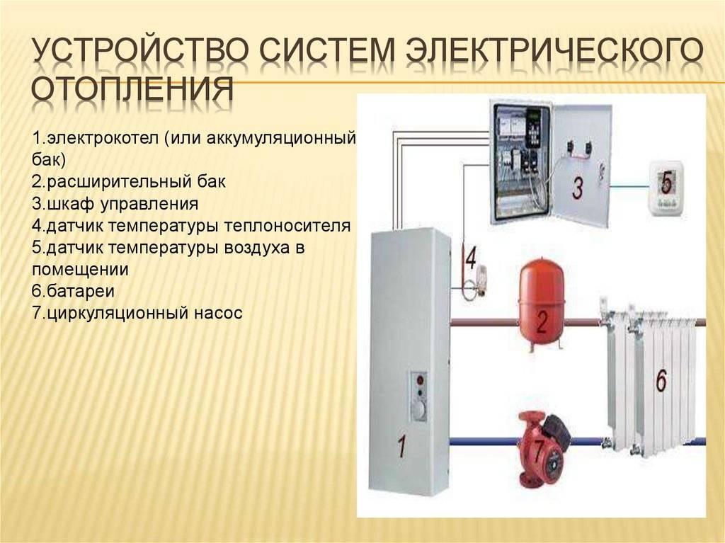 Электрическое отопление загородного дома: отопление дома электричеством   отопление дома и квартиры