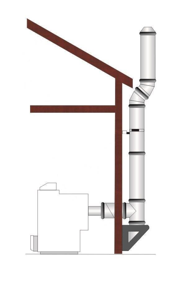 Как сделать дымоход для газового котла в частном доме