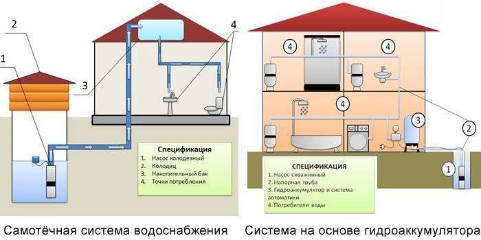 Проект отопления коттеджа - схема монтажа системы своими руками