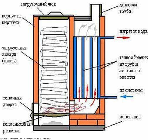 Производство котлов на твердом топливе своими руками