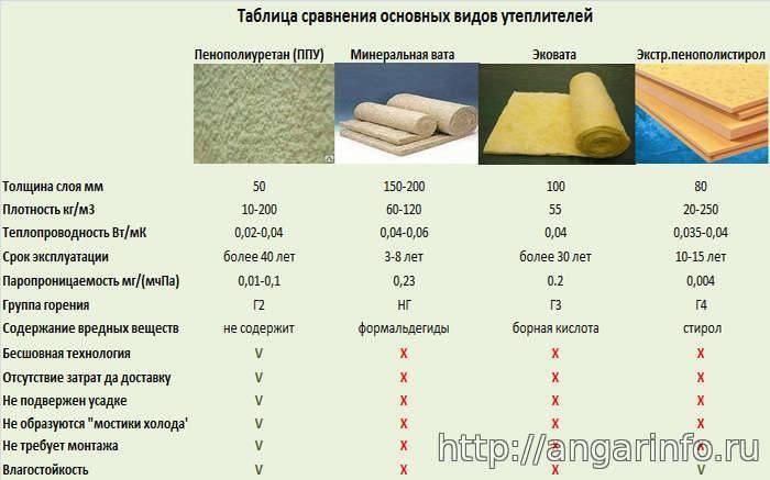 Утеплитель парок. описание видов и характеристик продукции