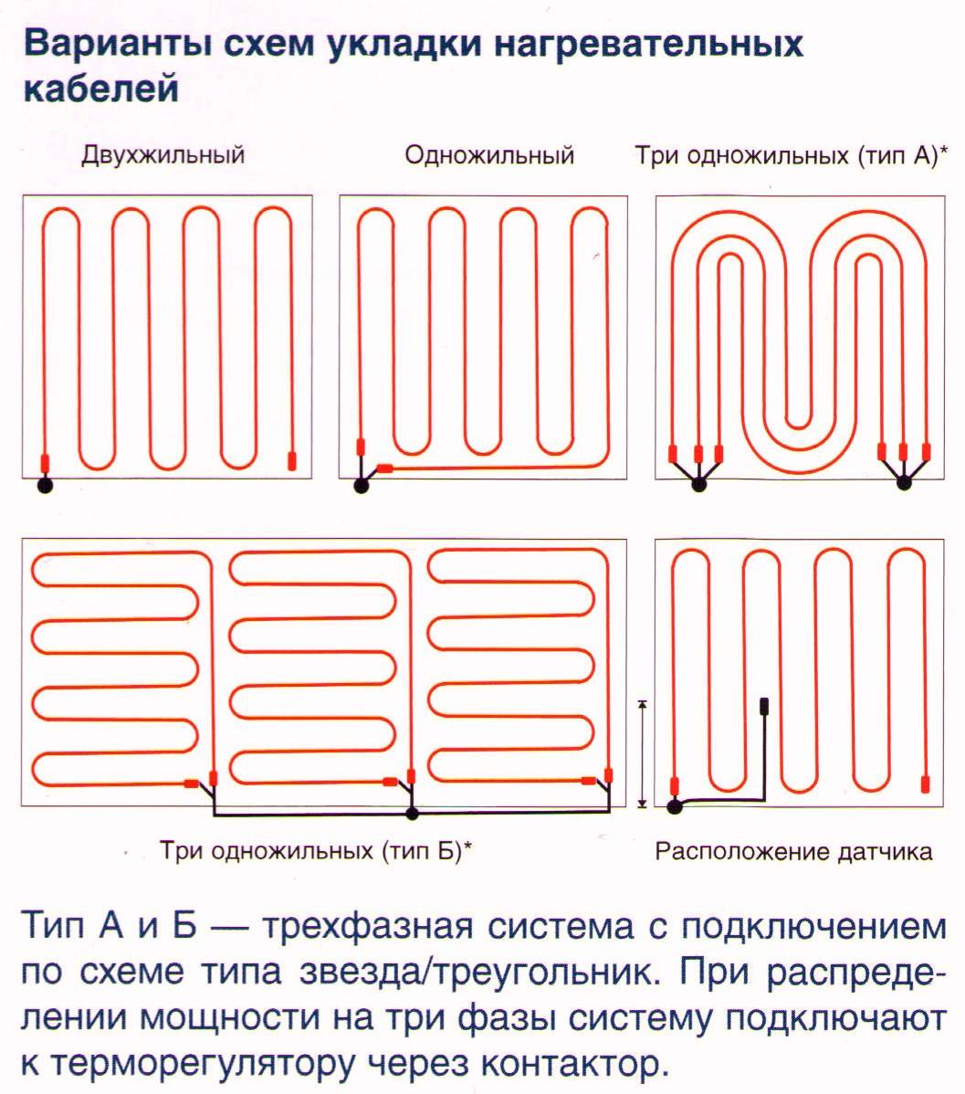 Одножильный и двужильный теплый пол отличия - подборки рекомендаций перед началом ремонта