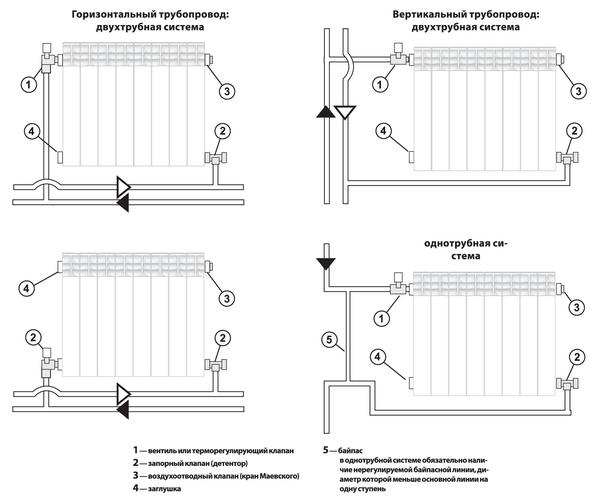 Современные способы и схемы установки батарей отопления