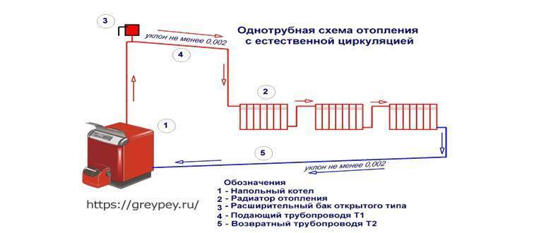 """Отопительная система """"ленинградка"""": схема, особенности монтажа, преимущества и недостатки"""