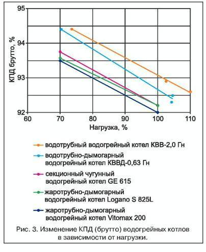 Зависимость кпд от нагрузки котла. кпд котла отопления: расчет, как рассчитать водогрейный котел, как посчитать зависимость кпд от нагрузки, как наладить отопительный котел