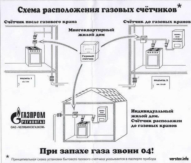 Установка газовых котлов в частном доме