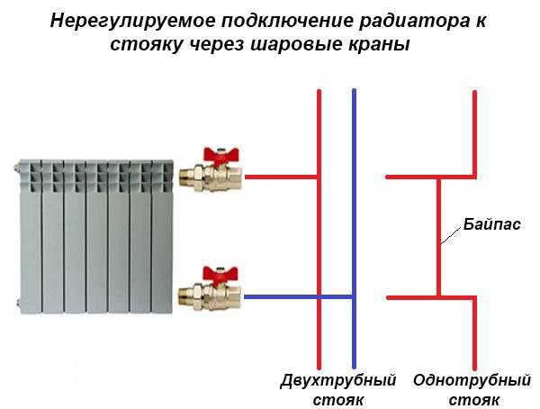 Какие виды батарей отопления в квартире устанавливать лучше?