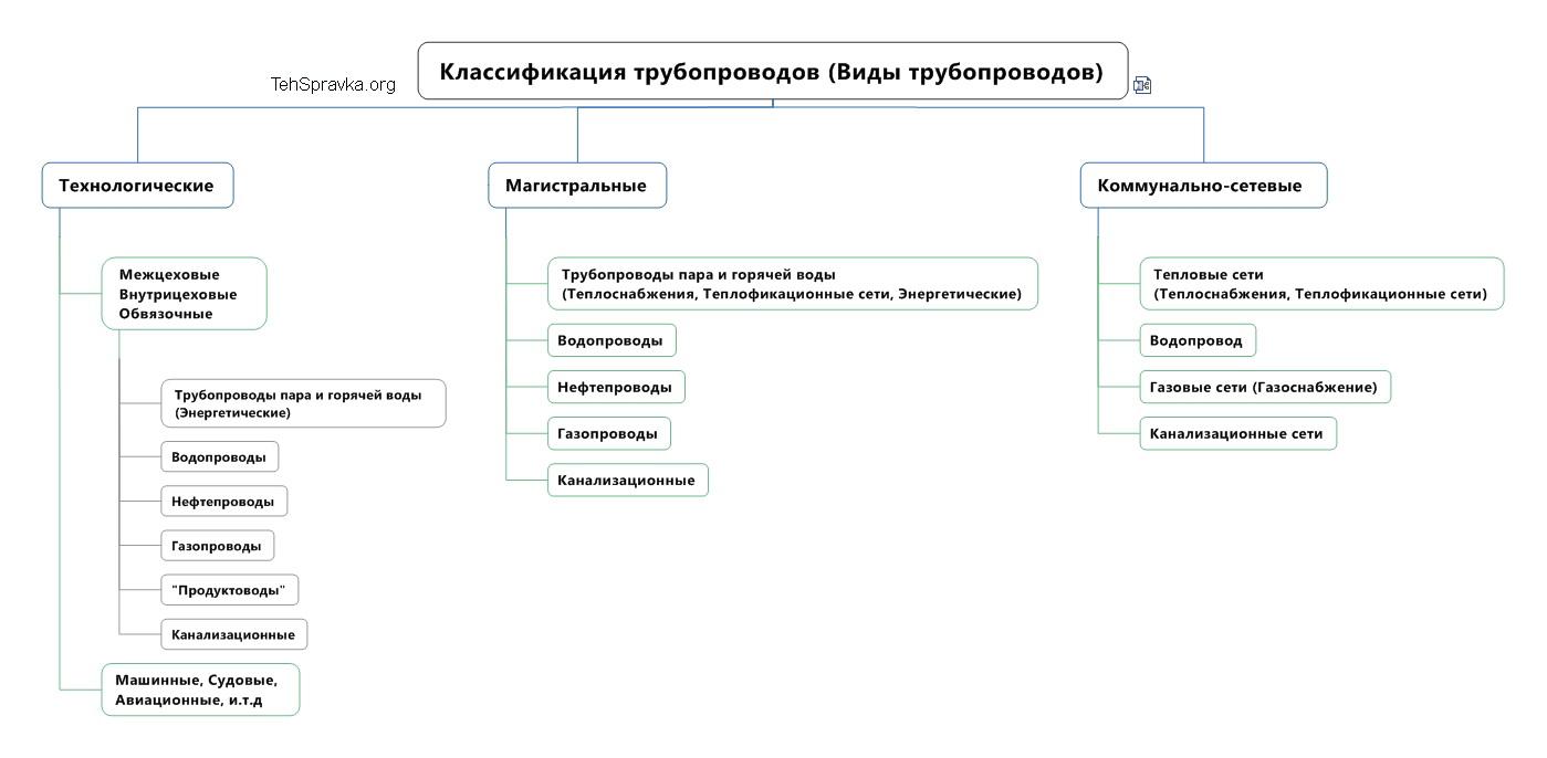 Магистральные трубы: области применения, классификация, монтаж